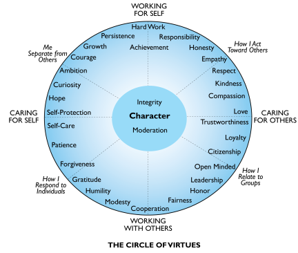 circle-of-virtues